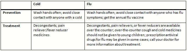 cold vs flu 2